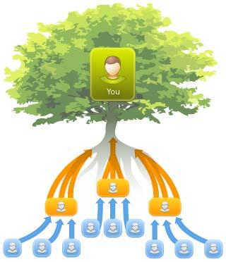 Affiliate Tree